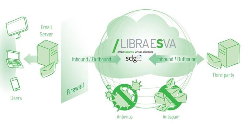 Libra Esva: maggiore sicurezza per la posta elettronica
